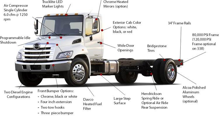 Hino Trucks Overvview